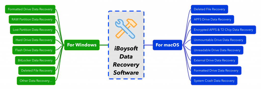 iBoysoft Data Recovery Features